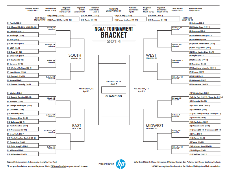 2014 March Madness Bracket Predictions | Rachael Edwards